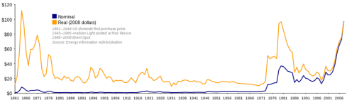 Oil_Prices_1861_2007.svg
