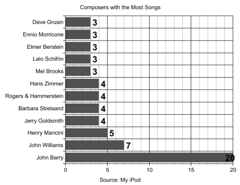 composers-with-most-songs-ipod