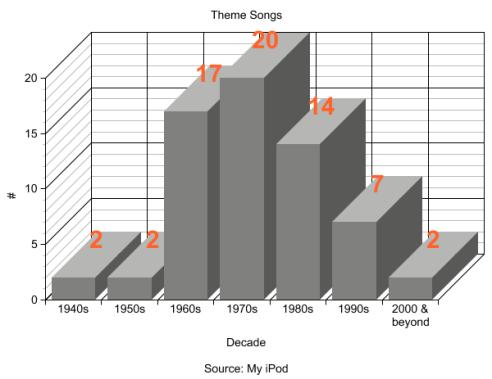 graph-decade