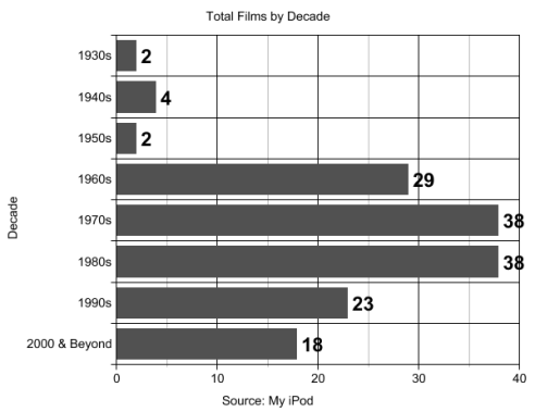 total-films-by-decade