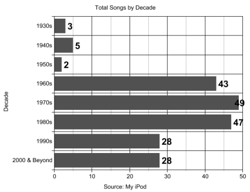 total-songs-by-decade